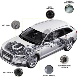 Carbon & DPF Cleaning Services